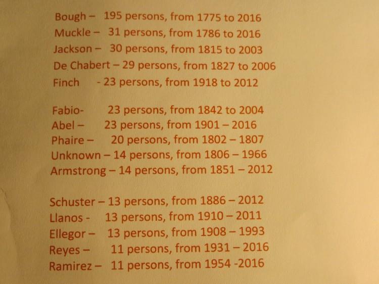 surnames15